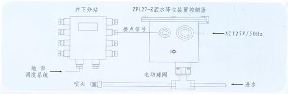(四),zp127-z地面联动控制洒水设备